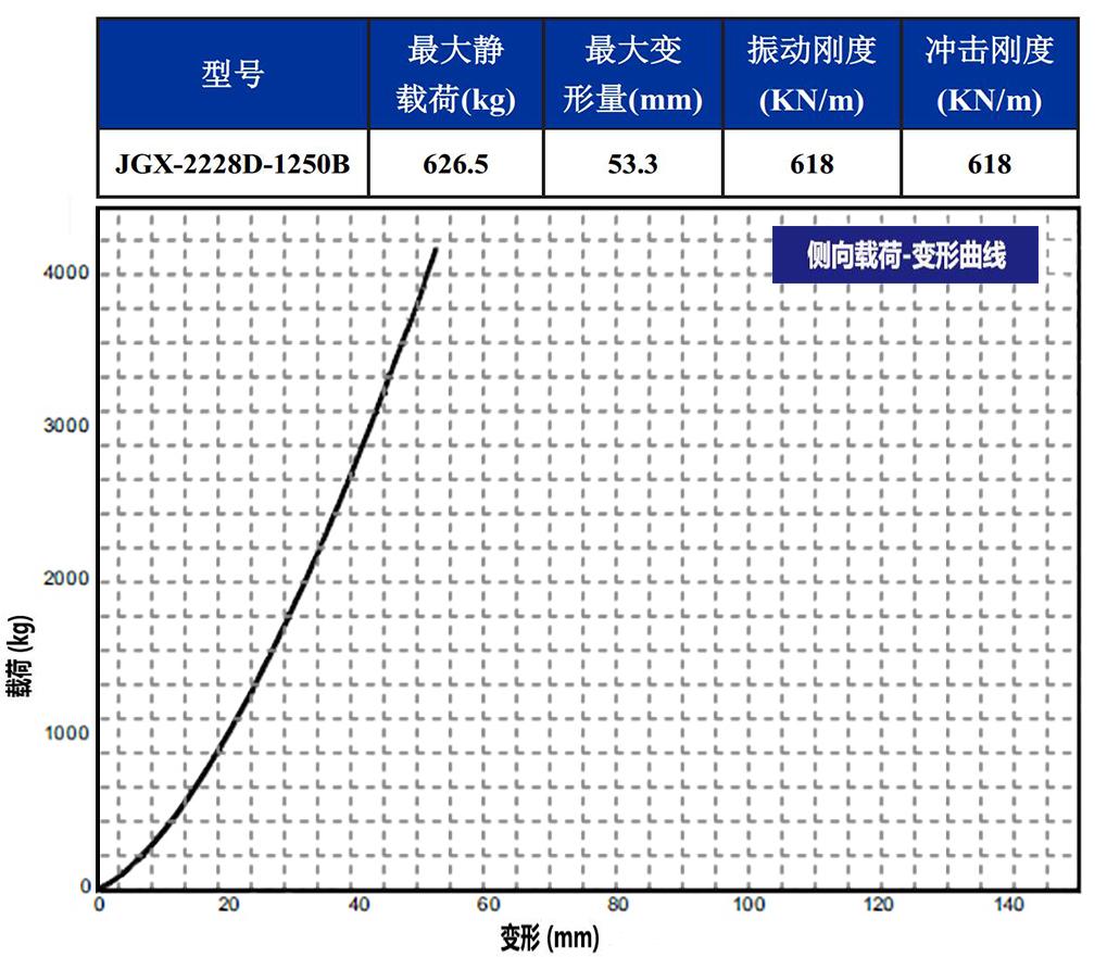 JGX-2228D-1250B钢丝绳隔振器45°载荷变形特性